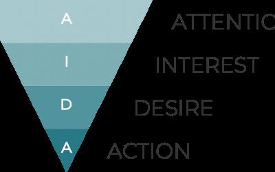 Hvad er AIDA modellen?