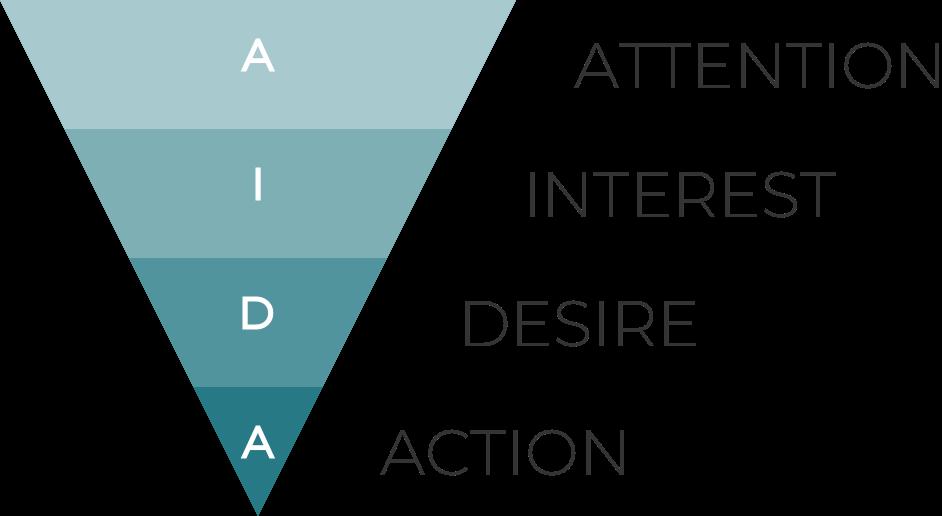 AIDA modellen